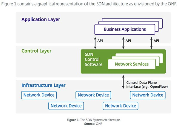 the art of network architecture pdf